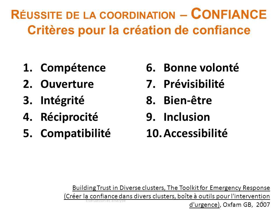 Réussite de la coordination – Confiance Critères pour la création de confiance