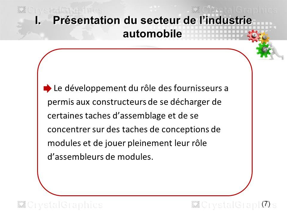 Présentation du secteur de l'industrie automobile