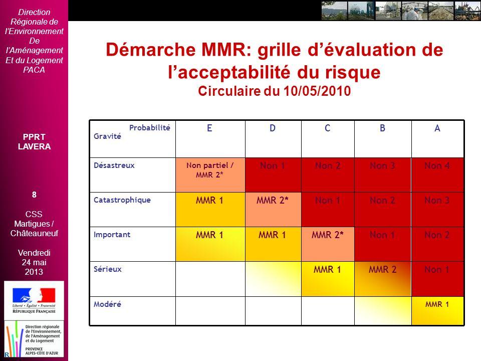 Démarche MMR: grille d'évaluation de l'acceptabilité du risque Circulaire du 10/05/2010