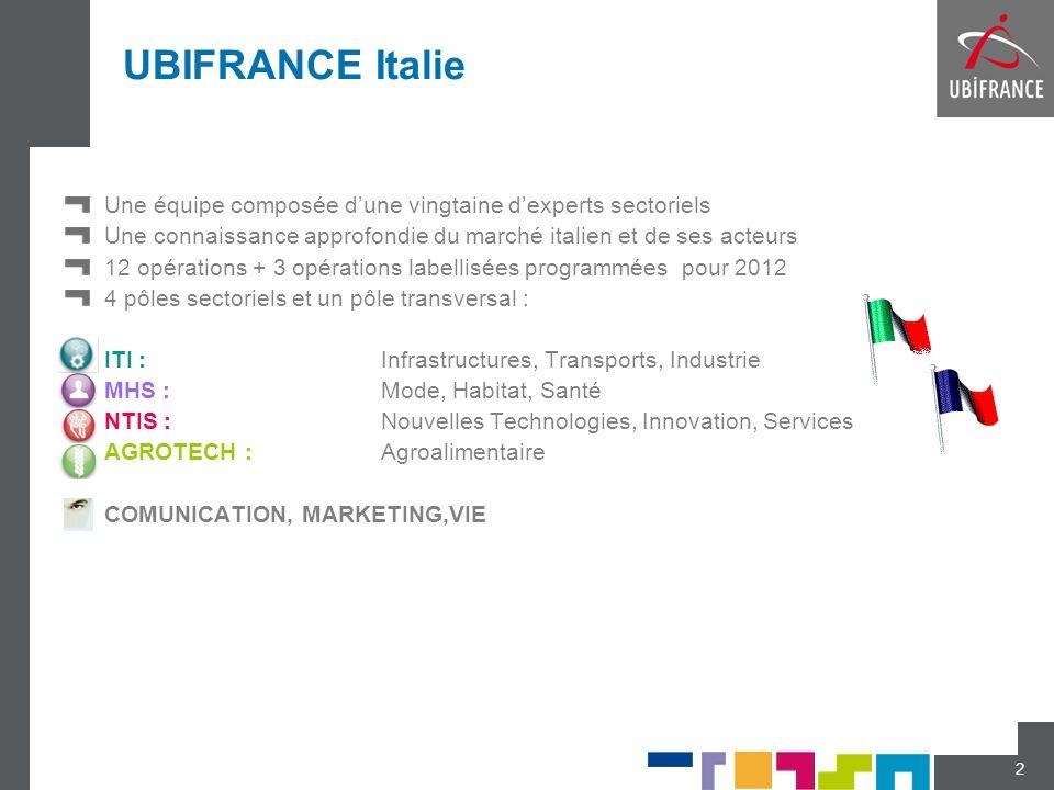 UBIFRANCE Italie Une équipe composée d'une vingtaine d'experts sectoriels. Une connaissance approfondie du marché italien et de ses acteurs.