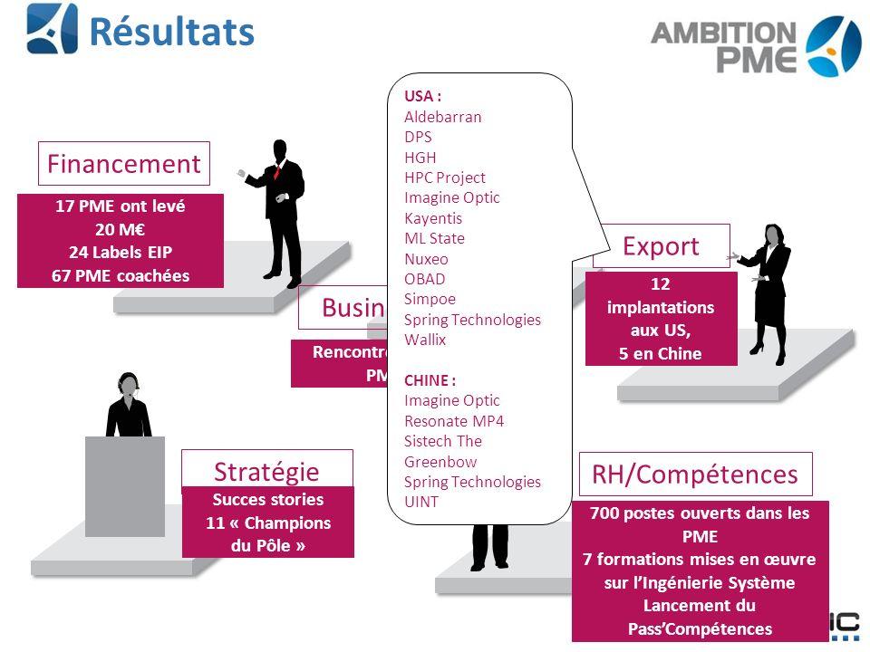 Résultats Financement Export Business Stratégie RH/Compétences