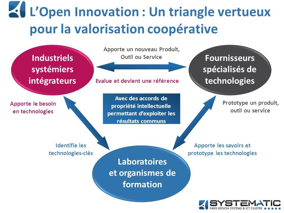 L'Open Innovation : Un triangle vertueux pour la valorisation coopérative