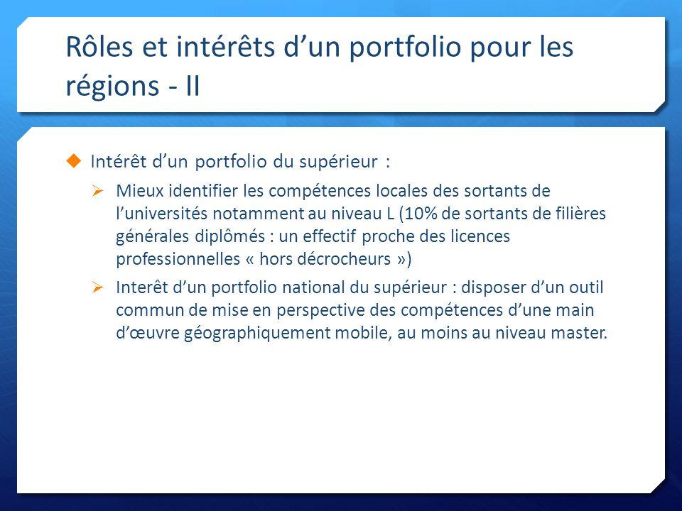 Rôles et intérêts d'un portfolio pour les régions - II