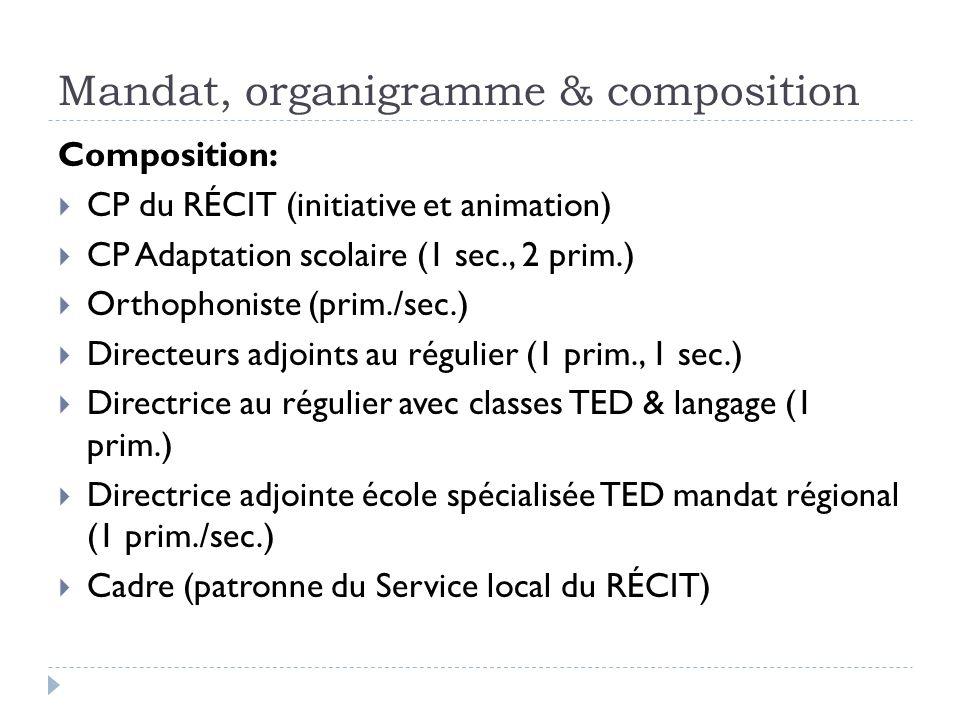 Mandat, organigramme & composition