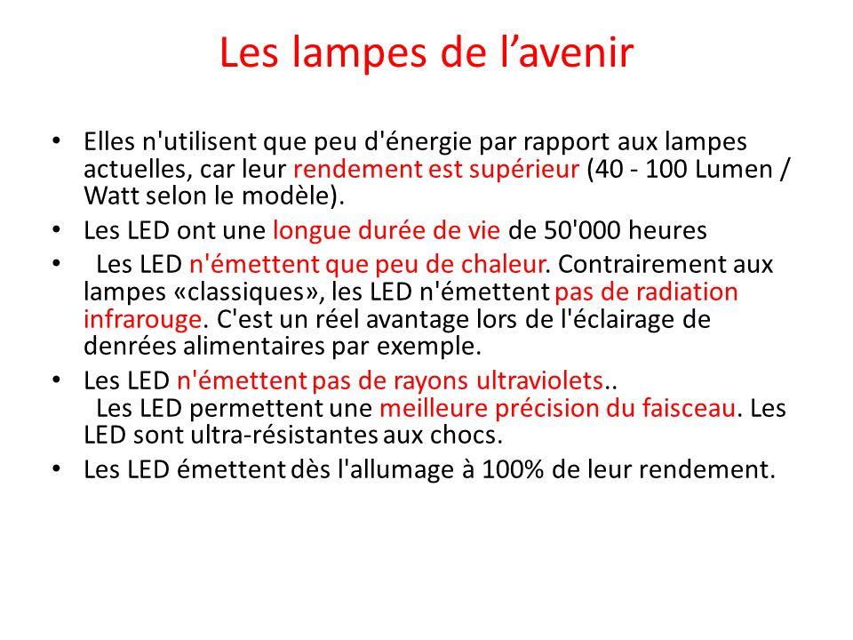 Les lampes de l'avenir