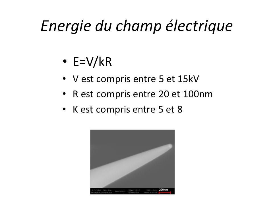 Energie du champ électrique