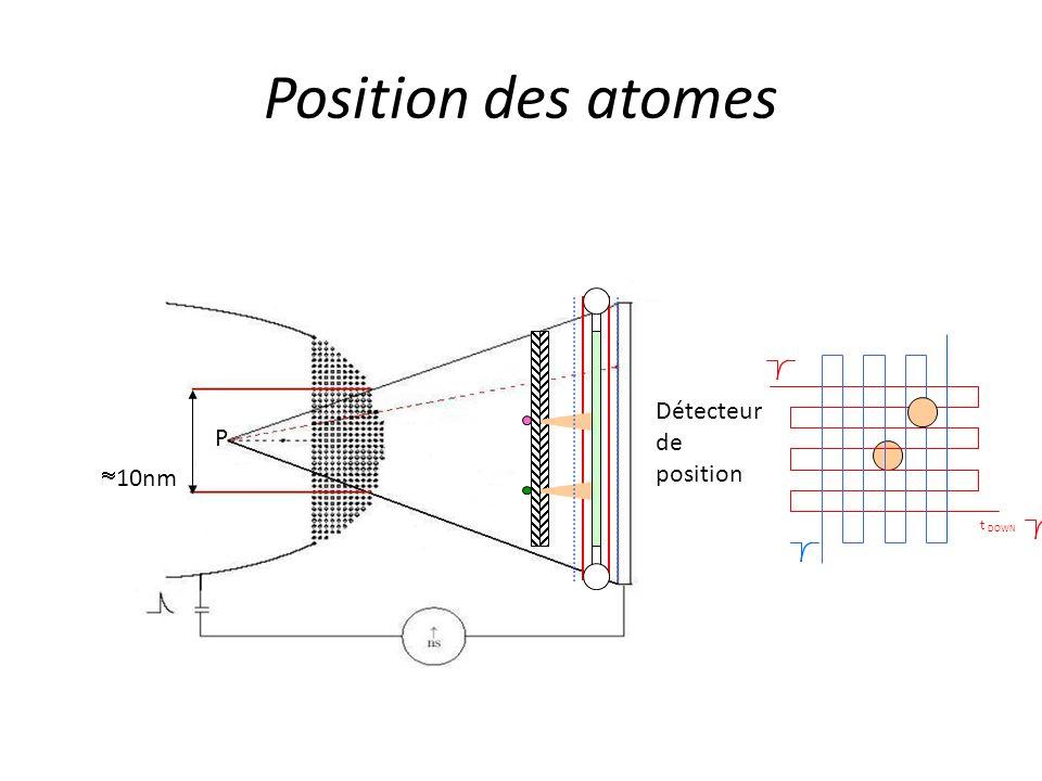 Position des atomes Détecteur de position P 10nm t DOWN