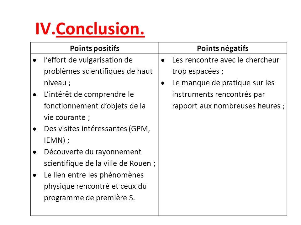 Conclusion. Points positifs Points négatifs