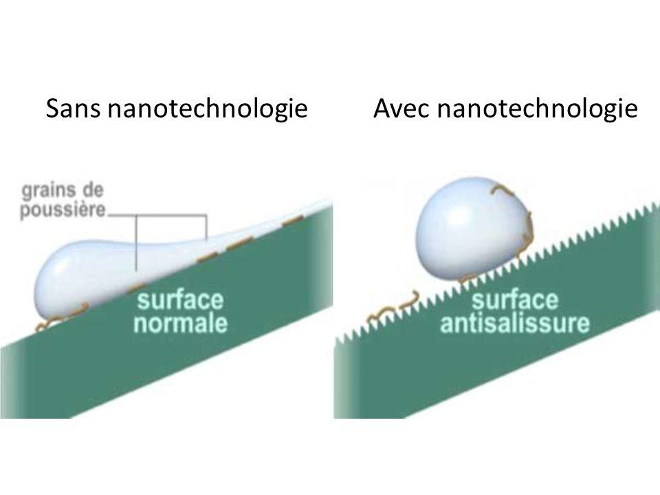 Sans nanotechnologie Avec nanotechnologie