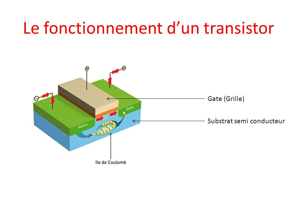 Le nano nanosciences et nanotechnologies ppt t l charger for Transistor fonctionnement