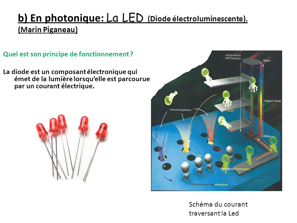 b) En photonique: La LED (Diode électroluminescente). (Marin Piganeau)