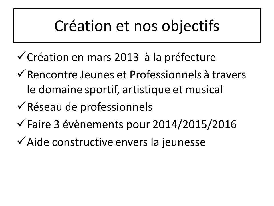 Création et nos objectifs