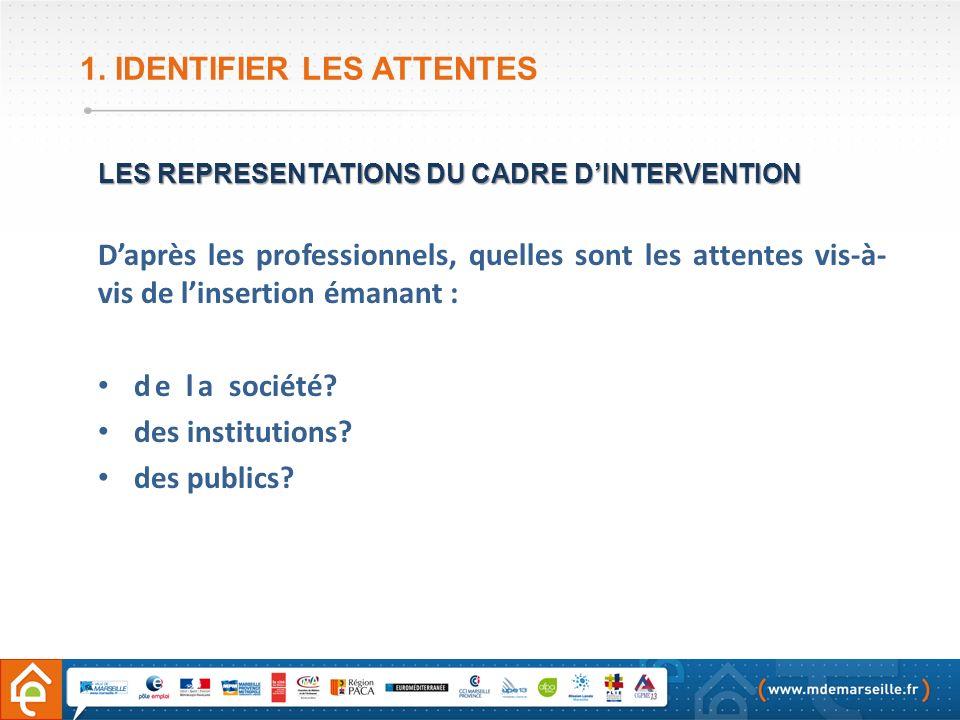 1. IDENTIFIER LES ATTENTES