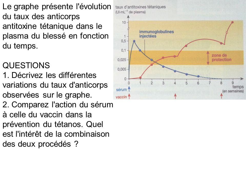Le graphe présente l évolution du taux des anticorps antitoxine tétanique dans le plasma du blessé en fonction du temps.