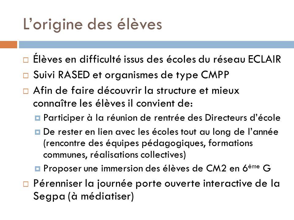 L'origine des élèves Élèves en difficulté issus des écoles du réseau ECLAIR. Suivi RASED et organismes de type CMPP.
