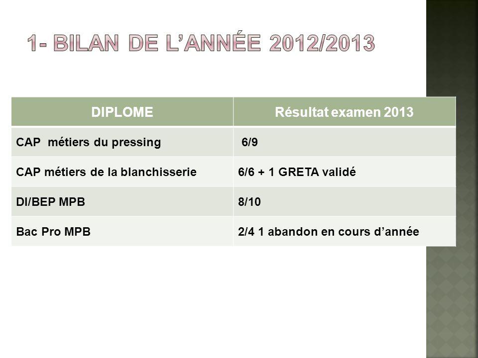 1- Bilan de l'année 2012/2013 DIPLOME Résultat examen 2013