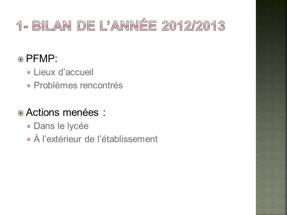 1- Bilan de l'année 2012/2013 PFMP: Actions menées : Lieux d'accueil