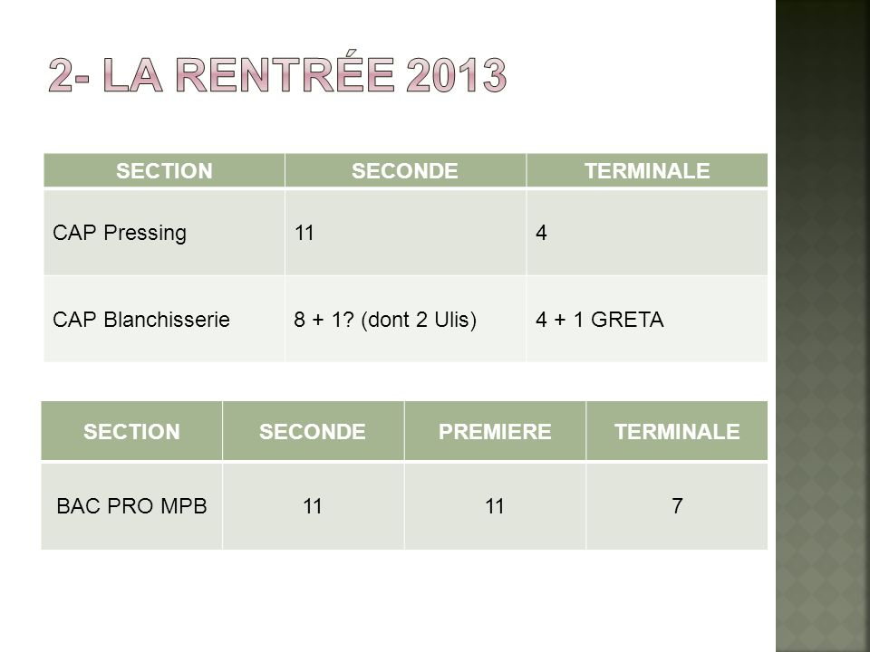 2- La rentrée 2013 SECTION SECONDE TERMINALE CAP Pressing 11 4