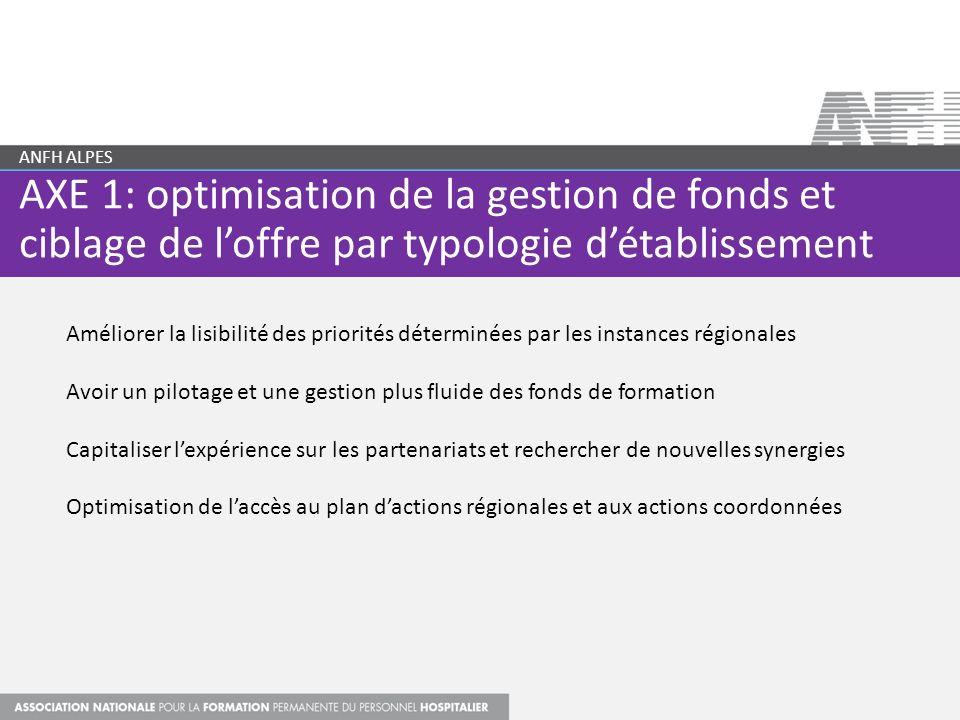 ANFH ALPES AXE 1: optimisation de la gestion de fonds et ciblage de l'offre par typologie d'établissement.