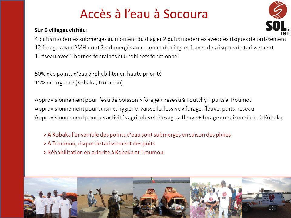 Accès à l'eau à Socoura Sur 6 villages visités :