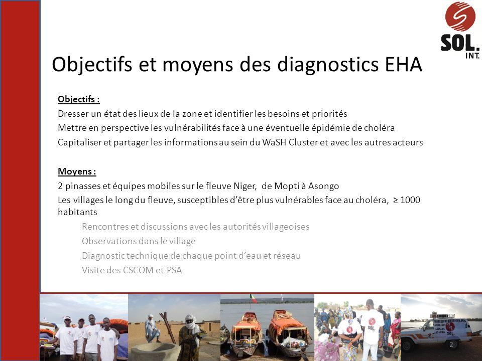 Objectifs et moyens des diagnostics EHA