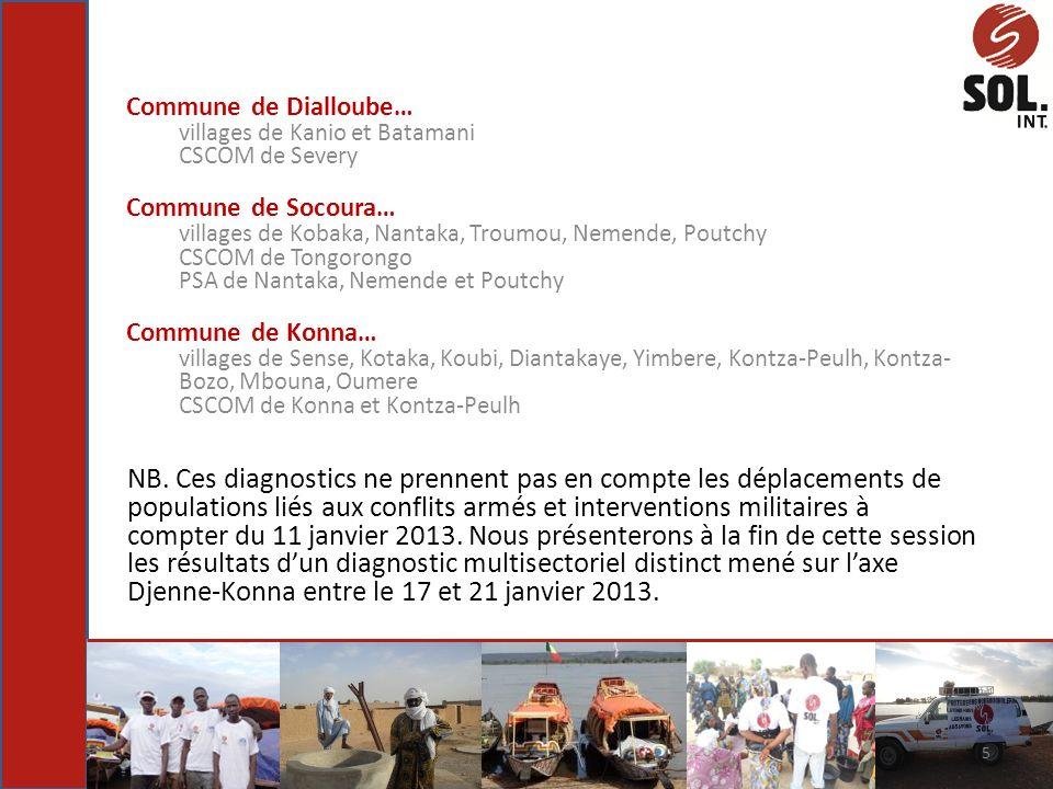 Commune de Dialloube… villages de Kanio et Batamani. CSCOM de Severy. Commune de Socoura… villages de Kobaka, Nantaka, Troumou, Nemende, Poutchy.