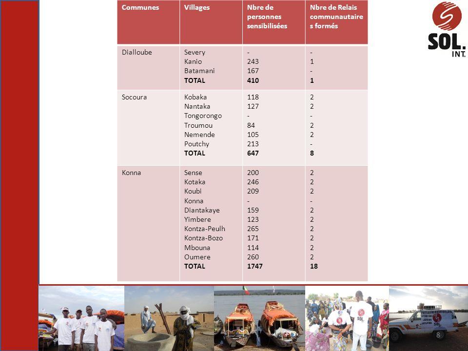 Communes Villages. Nbre de personnes sensibilisées. Nbre de Relais communautaires formés. Dialloube.