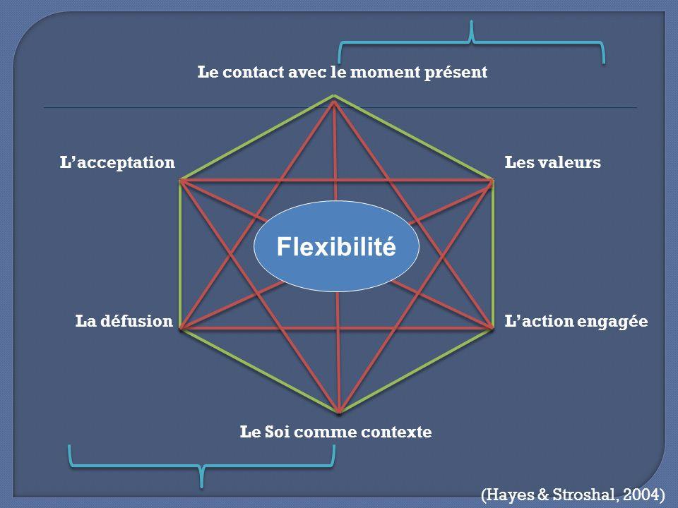 Flexibilité Le contact avec le moment présent L'acceptation