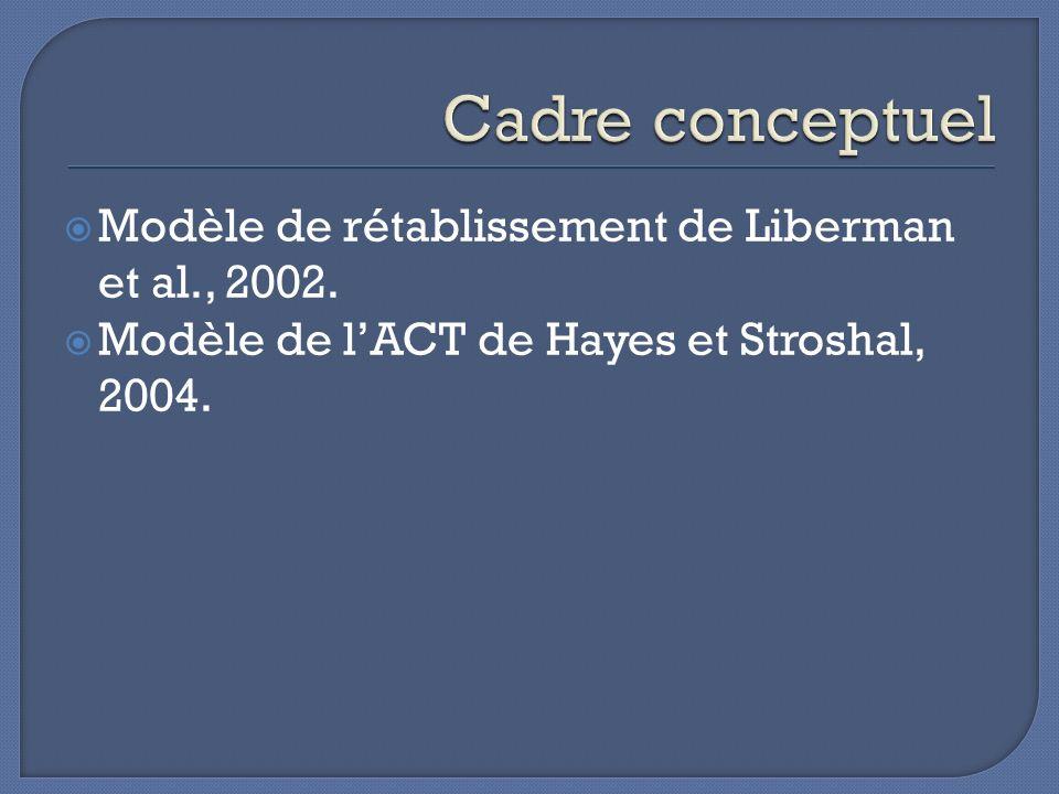 Cadre conceptuel Modèle de rétablissement de Liberman et al., 2002.