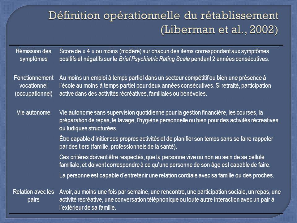 Définition opérationnelle du rétablissement (Liberman et al., 2002)