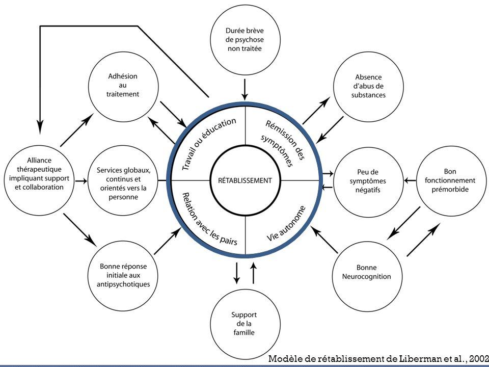 Modèle de rétablissement de Liberman et al., 2002