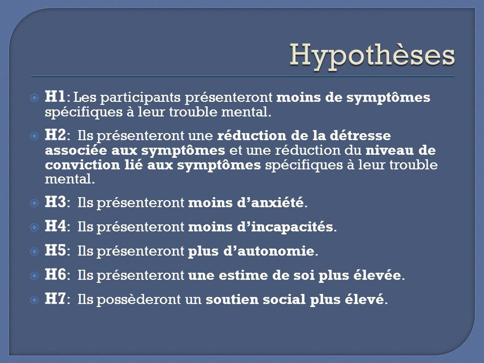 Hypothèses H1: Les participants présenteront moins de symptômes spécifiques à leur trouble mental.