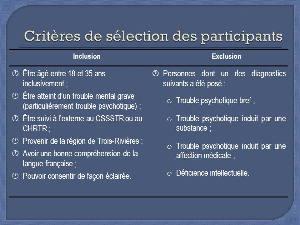 Critères de sélection des participants