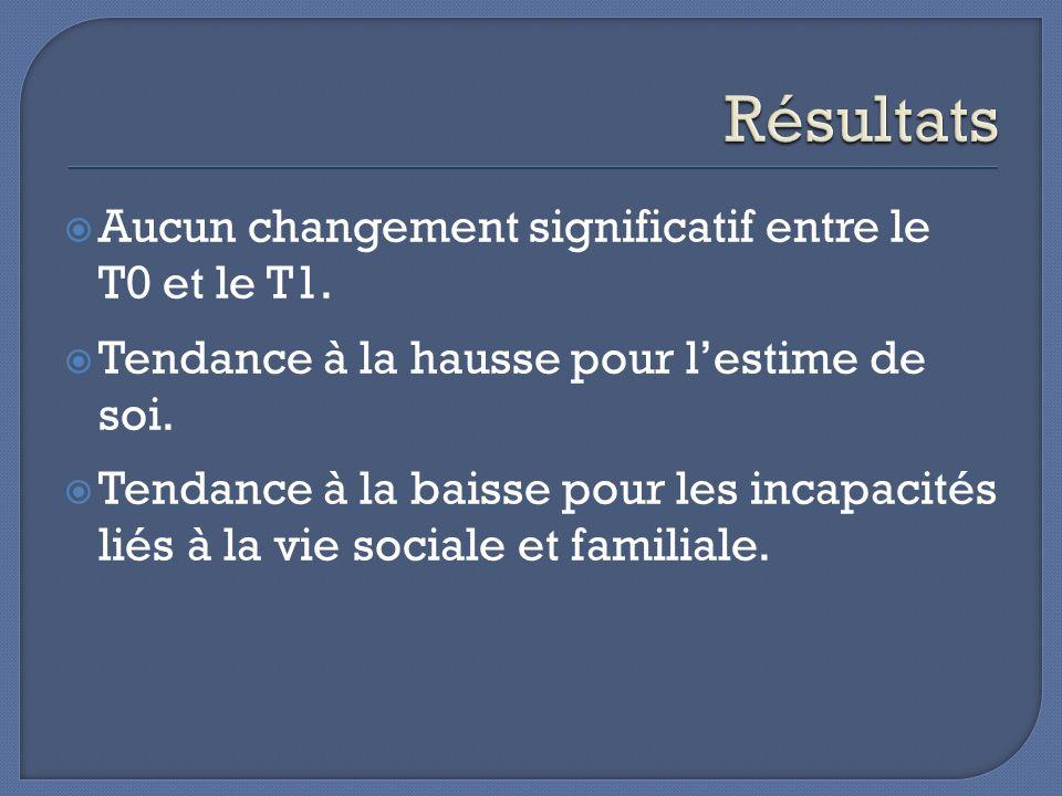 Résultats Aucun changement significatif entre le T0 et le T1.