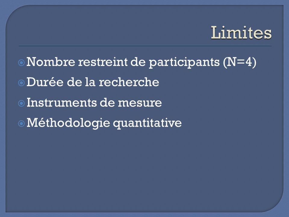 Limites Nombre restreint de participants (N=4) Durée de la recherche