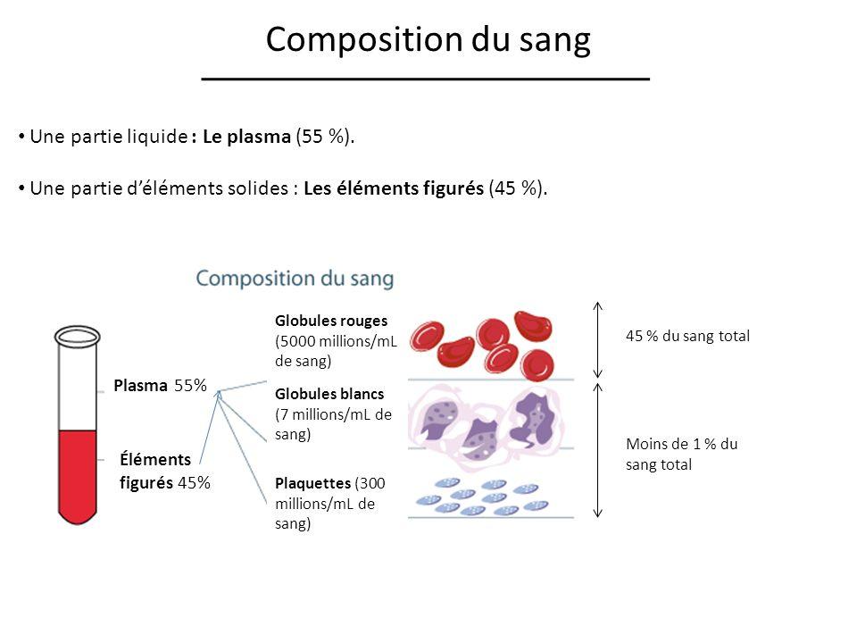 Composition du sang Une partie liquide : Le plasma (55 %).