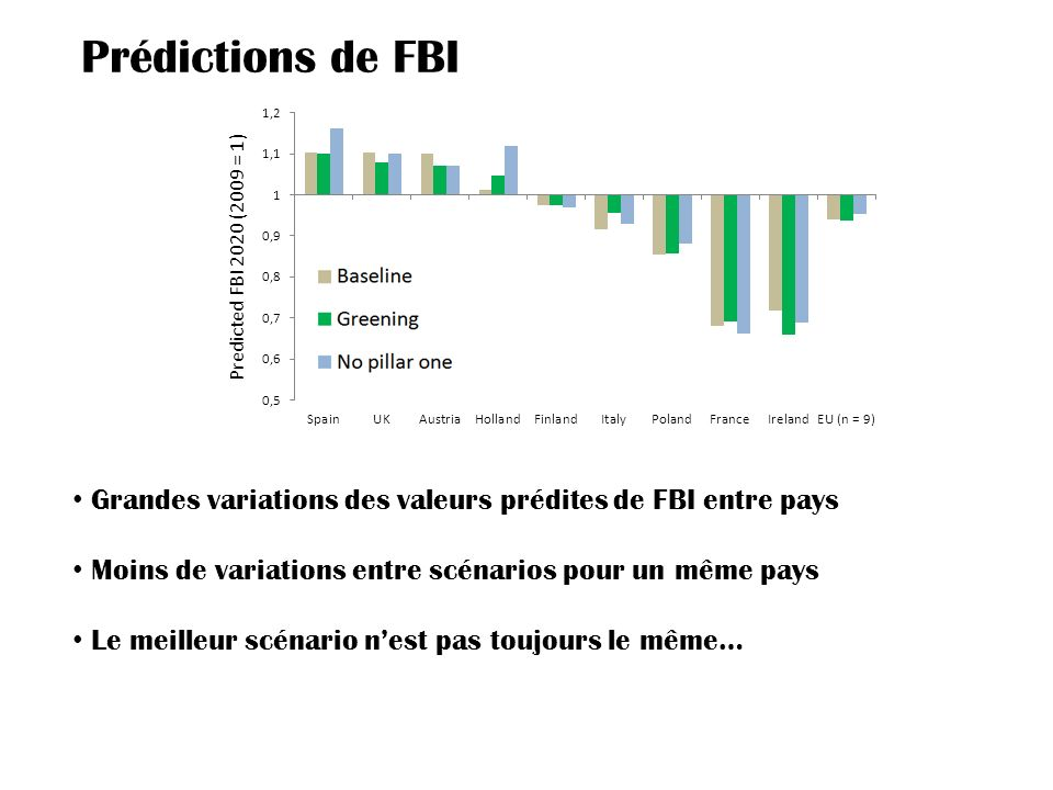 Prédictions de FBI Predicted FBI 2020 (2009 = 1) Grandes variations des valeurs prédites de FBI entre pays.