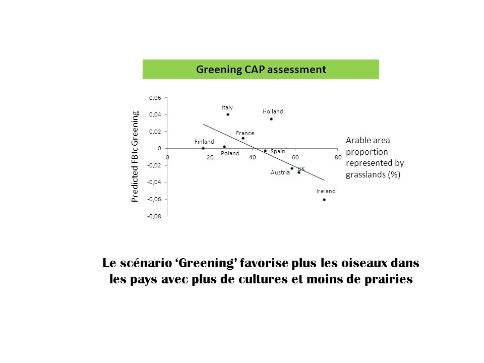 Greening CAP assessment
