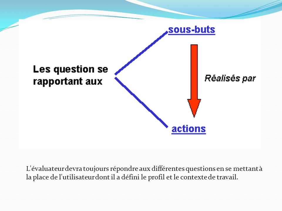 L évaluateur devra toujours répondre aux différentes questions en se mettant à la place de l utilisateur dont il a défini le profil et le contexte de travail.
