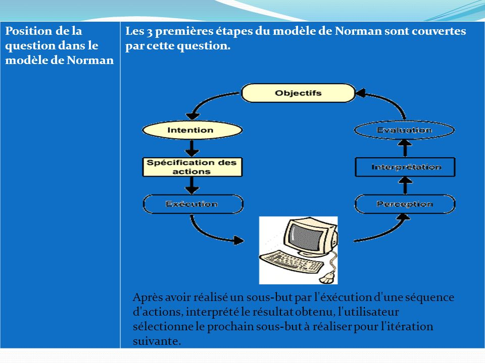 Position de la question dans le modèle de Norman