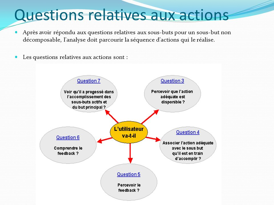 Questions relatives aux actions