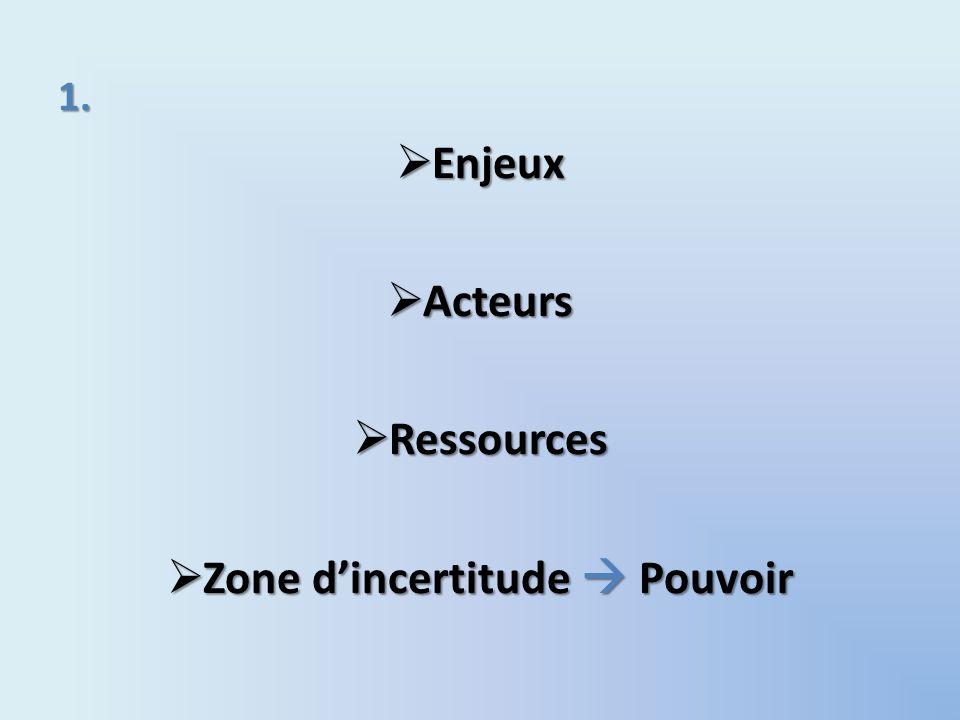 Zone d'incertitude  Pouvoir