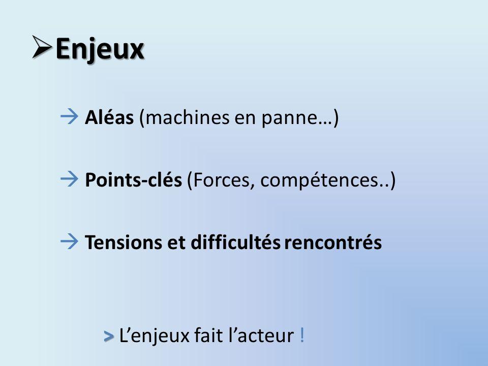 Enjeux  Aléas (machines en panne…)