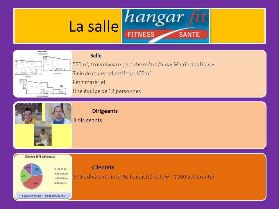 La salle HANGAR-FIT Clientèle Dirigeants