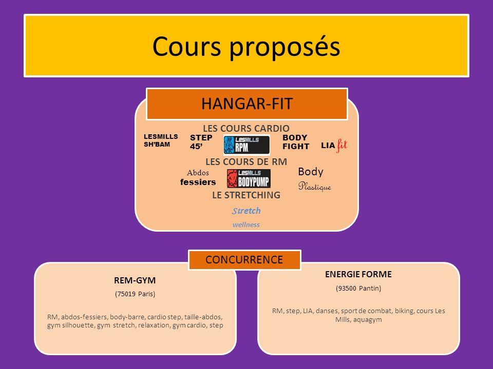 Cours proposés Body Plastique CONCURRENCE LES COURS CARDIO