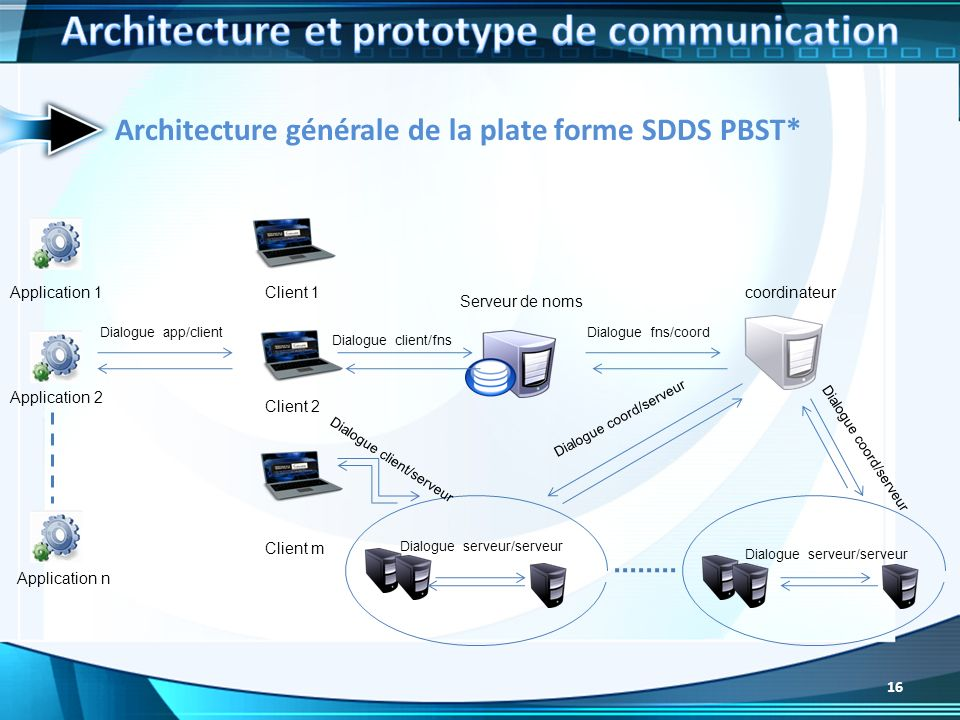 Architecture et prototype de communication