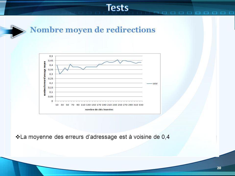Tests Nombre moyen de redirections