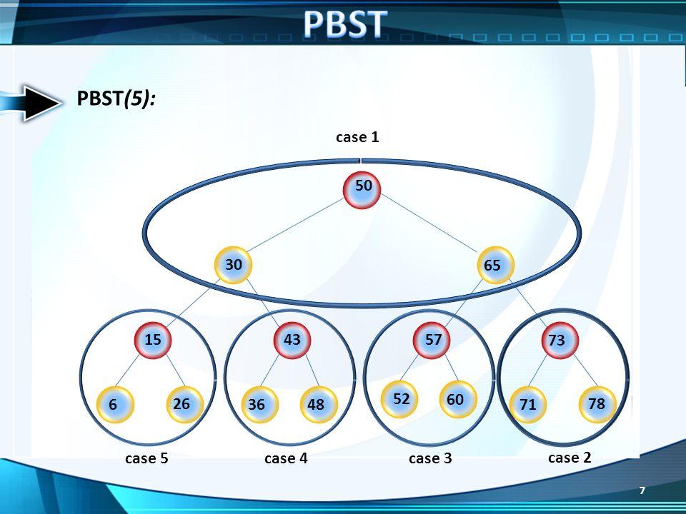 PBST PBST(5): case 1 50 30 65 15 43 57 73 52 60 6 26 36 48 71 78 case 5 case 4 case 3 case 2