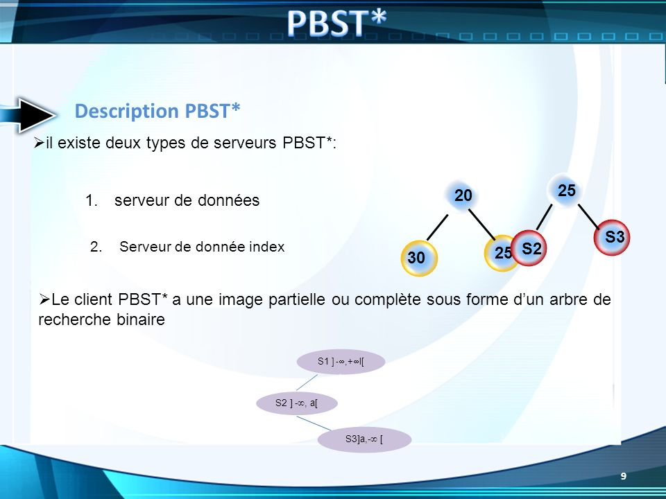 PBST* Description PBST* il existe deux types de serveurs PBST*: 25 20