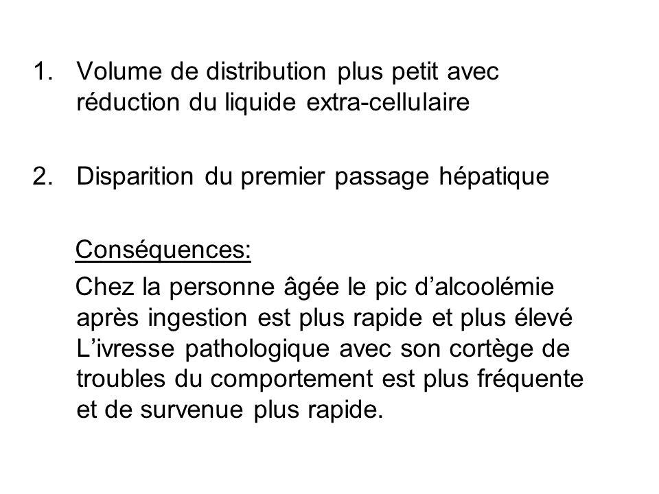Volume de distribution plus petit avec réduction du liquide extra-cellulaire